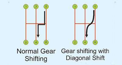 Normal gear shifting for easy driving