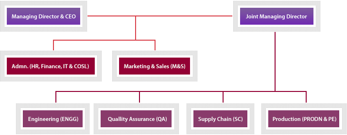 Maruti Suzuki Management Structure