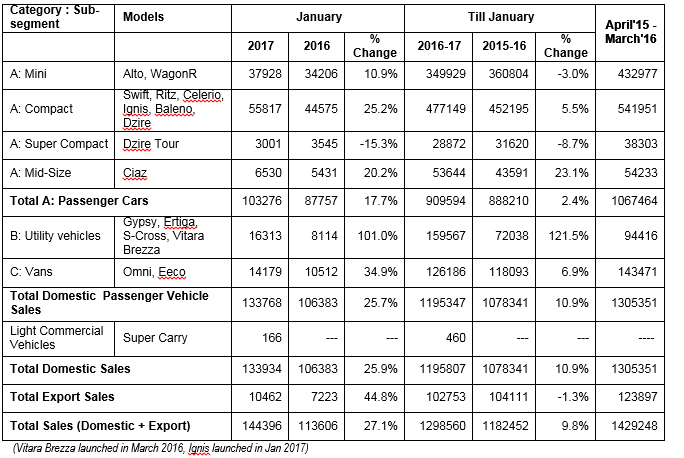 Maruti Suzuki Sales January
